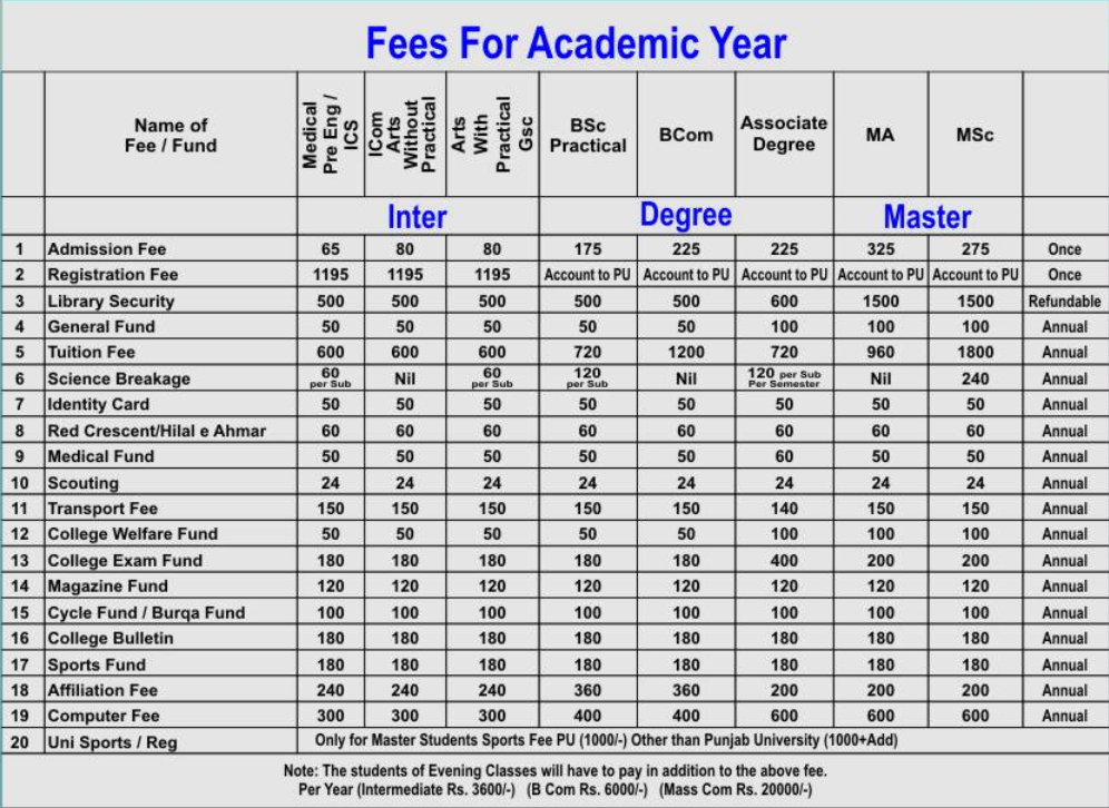 Gc Township Fee Structure